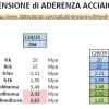 Calcolo della Tensione Ultima di Aderenza Acciaio-Calcestruzzo secondo EC2 e le NTC