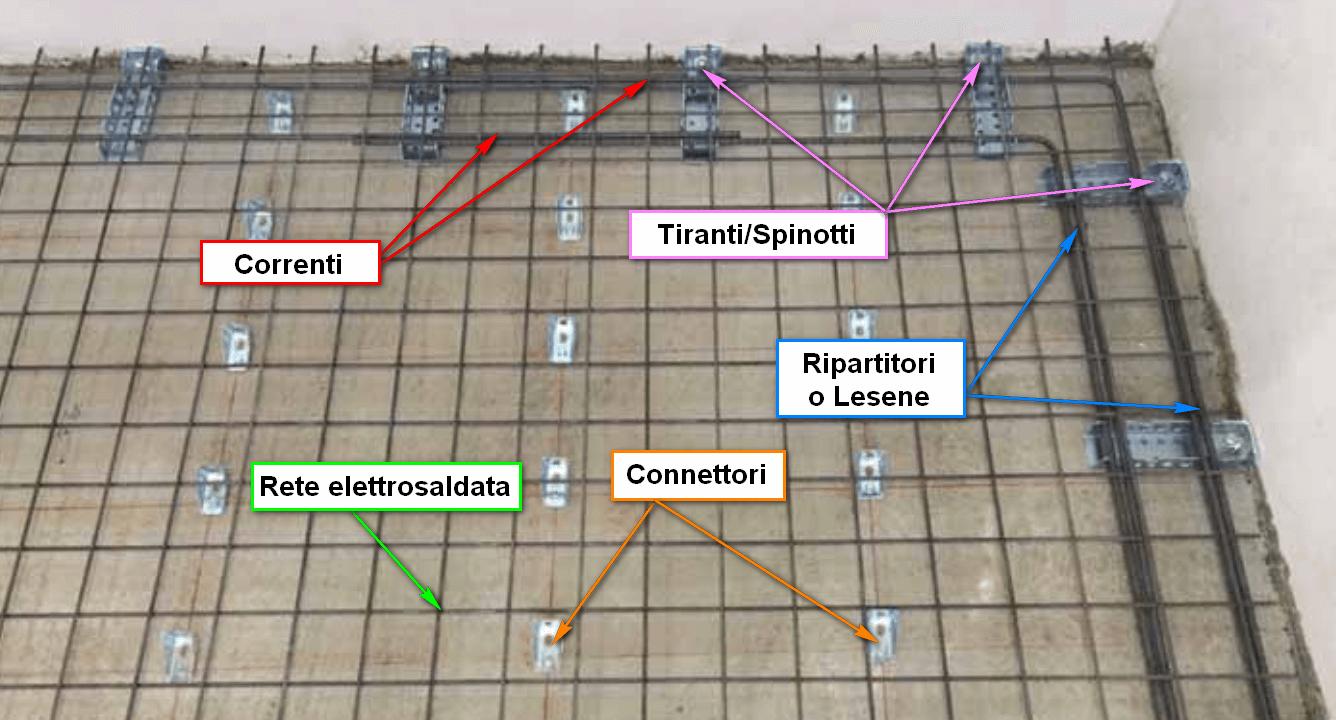 Ripristino Solaio Latero Cemento calcolo del consolidamento antisismico di un solaio